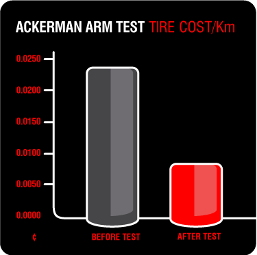 Ackerman Arm Test | Tire Test