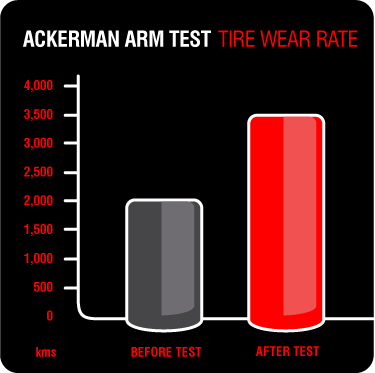Ackerman Arm Test | Tire Wear Rate