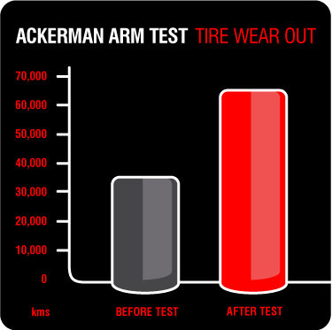 Ackerman Arm Test | Tire Wear Out